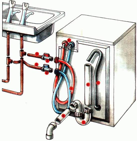 Подсоединение стиральной машины