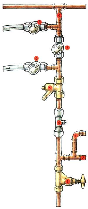 Подсоединение водоумягчителя