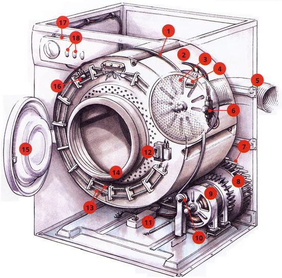 Устройство сушильного барабана (нагнетательная система)