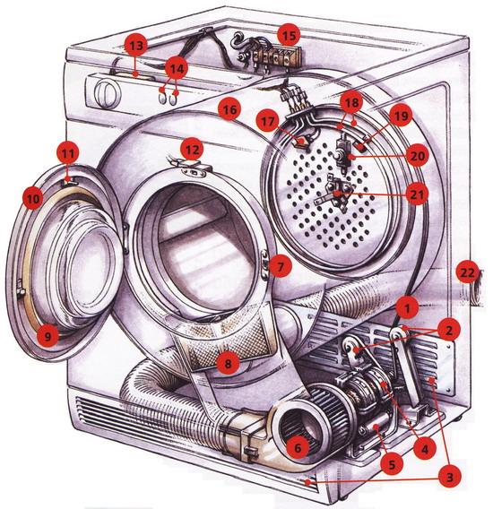 Устройство сушильного барабана (вакуумная система)