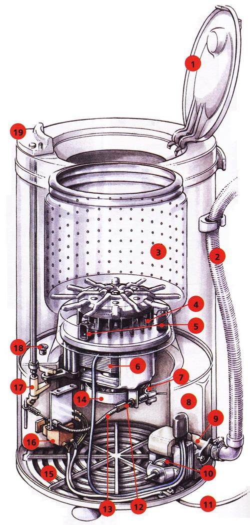 Отжимная центрифуга с прямым приводом