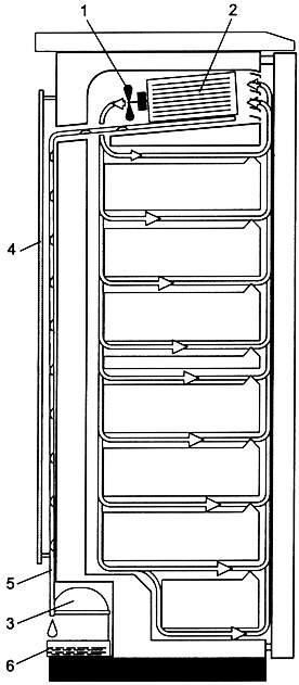 Система No Frost вертикального морозильника