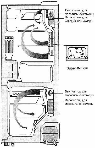 Рис. 3 Система Twin Cooling