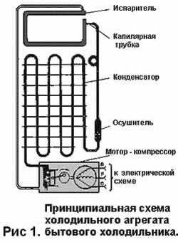 Принцип работы холодильника