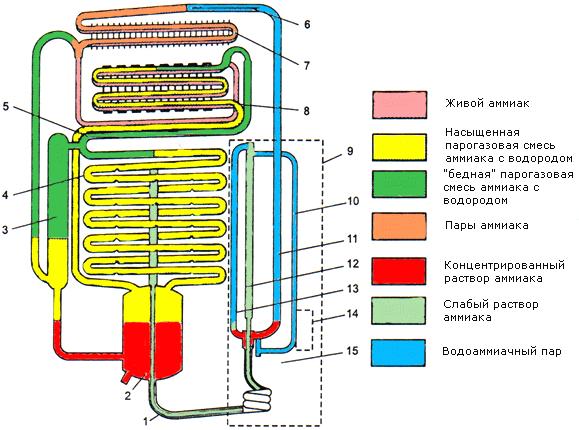 """Холодильный агрегат холодильника  """"Морозко-ЗМ """" (рис. 3) абсорбционно-диффузионного действия представляет собой систему..."""