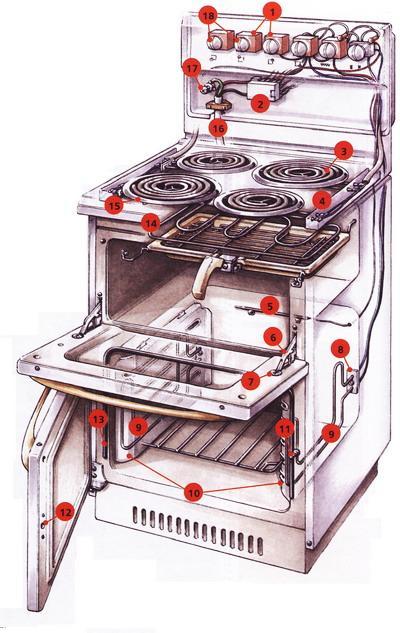 Красногорск ремонт газовых плит