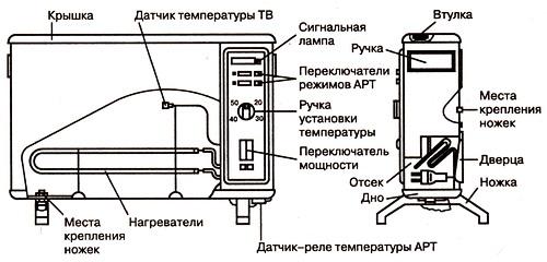«Оникс ЭВУА-1,25/220»