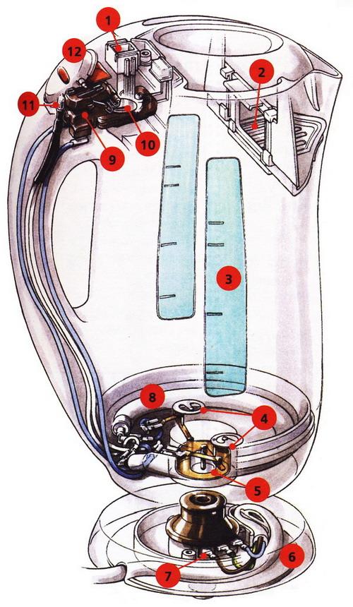 Бесшнуровой чайник типа «кувшин»