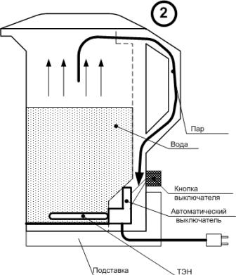 Устройство импортного электрического чайника