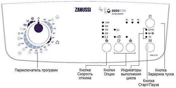 Инструкция Для Стиральной Машины Занусси - фото 3
