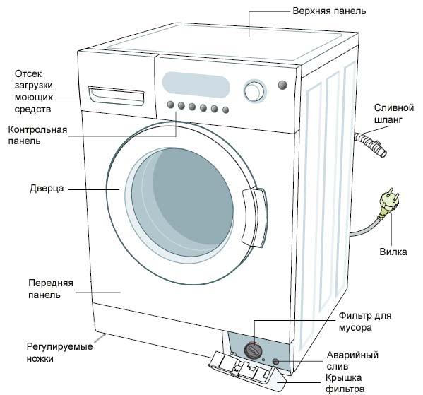 Страница 3/14] руководство: стиральная машина samsung wf-s861.
