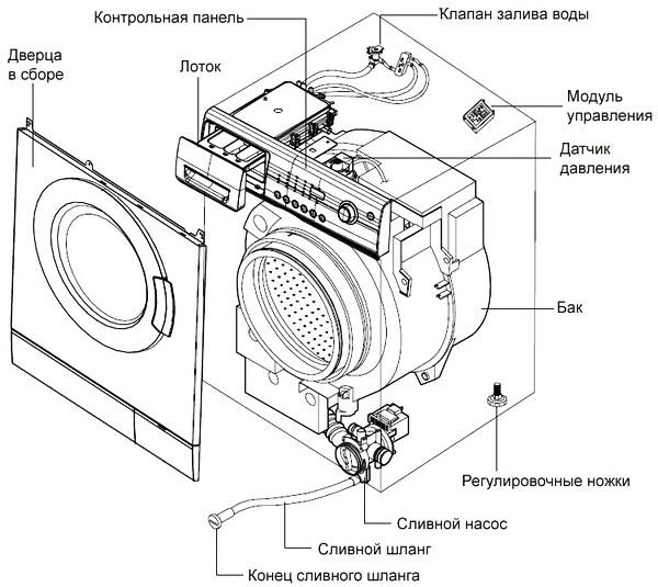 Компоненты стиральной машины
