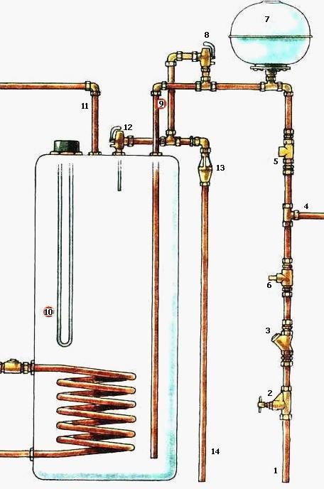Магистральный бак для горячей воды