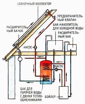 Система с баком с двумя теплообменниками