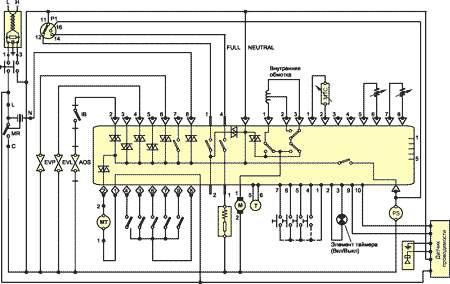 На рис. 19 приведена принципиальная электрическая схема стиральных машин моделей AL89X и AL109X, где 1...