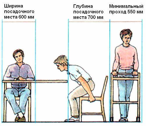 Правила расстановка мебели в столовойМебель в столовой.