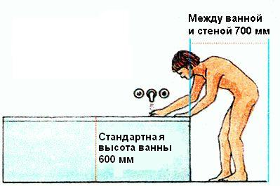 Между ванной и стеной