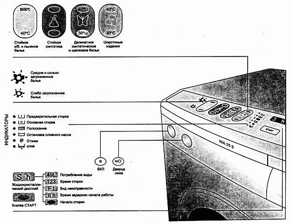 стиральных машин Gorenje