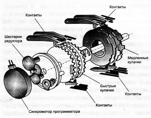 Устройство электромеханического программатора