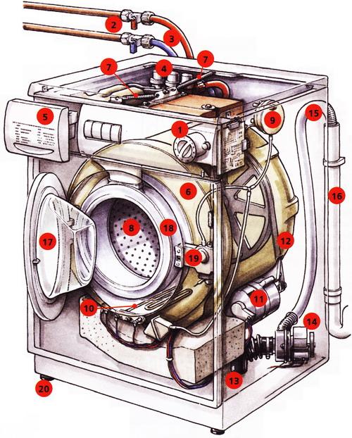 типичной стиральной машины
