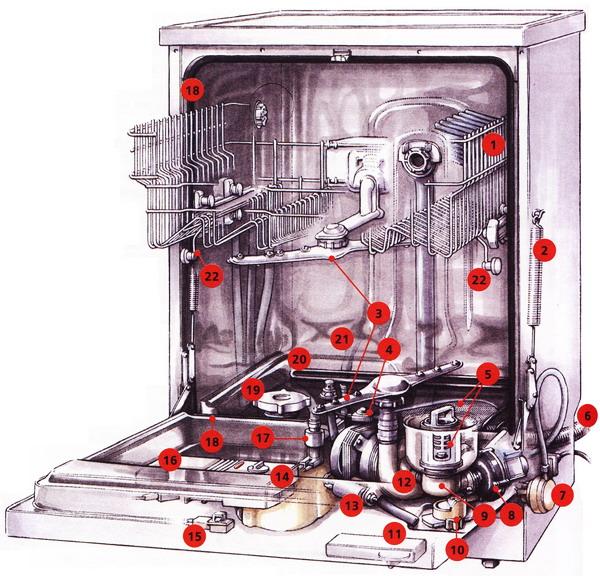 Устройство посудомоечной