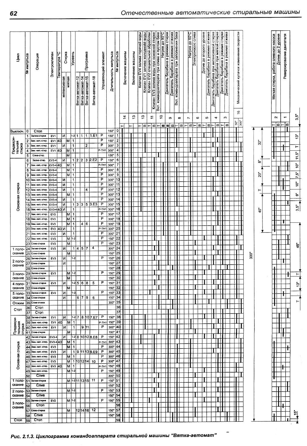 Wte 86304 Инструкция По Применению
