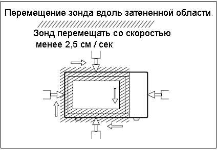 Измерение утечки микроволновой
